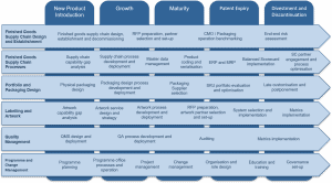 Product Lifecycle Table